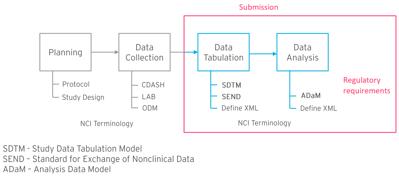 CDISC Standards Model